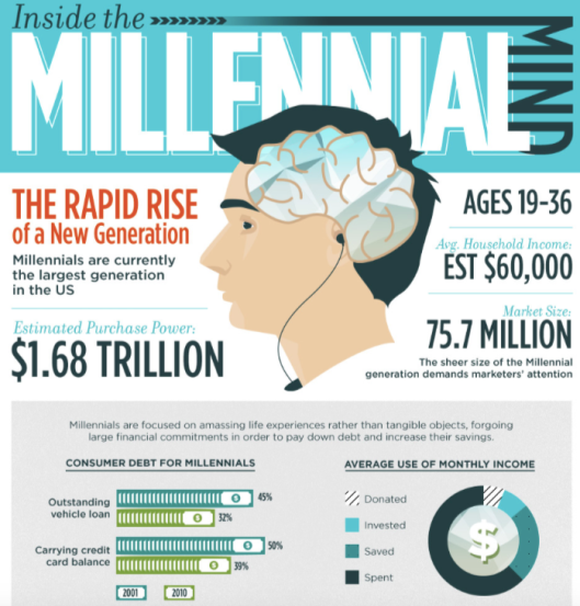 A chart visually depicts key information on Millennials, such as the generation's purchasing power ($1.68 trillion) market size (75.7 million), average household income ($60,000), consumer debt, and average use of monthly income.