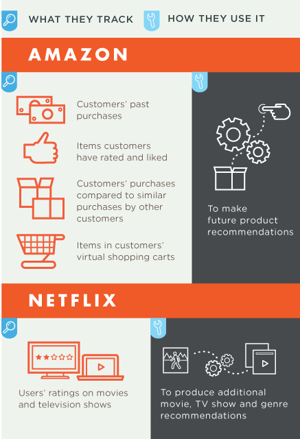 A comparison of how Amazon and Netflix track customers to create future and more personalized recommendations.