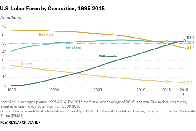 A graph depicting, in millions, the amount of U.S. Labor force based on generations: Boomers, Gen Xers, Millennials, Silents, from 1995 to 2015.