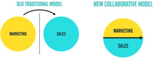A picture depicting two circles titled Marketing and Sales seperated, as the old traditional model, next to a circle showing marketing and sales together as one, as the new collaborative model.