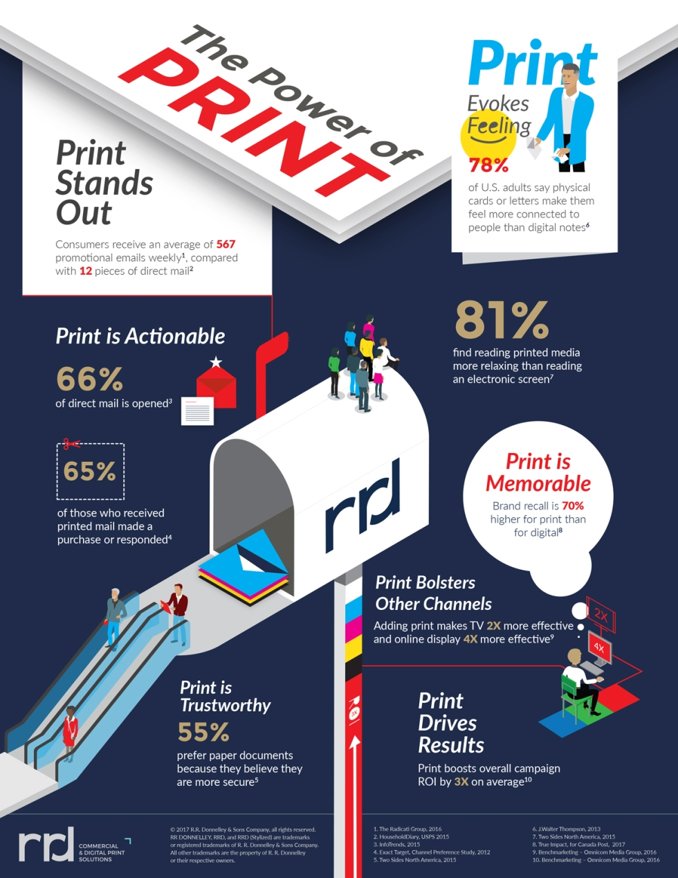 Infographics_PowerOfPrint